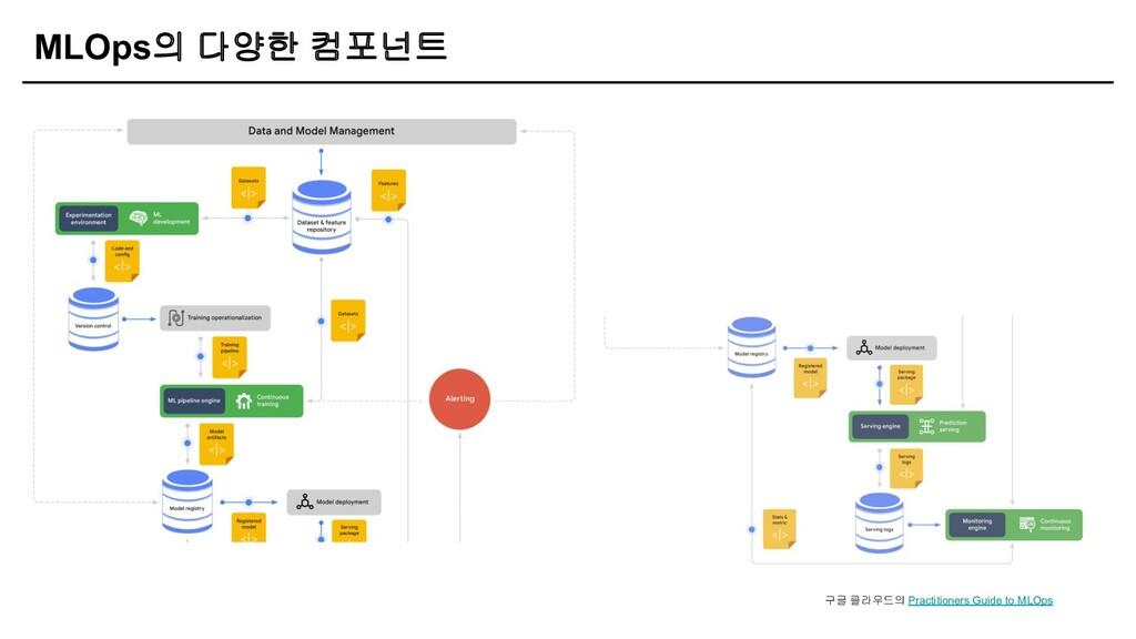 MLOps의 다양한 컴포넌트 구글 클라우드의 Practitioners Guide to...