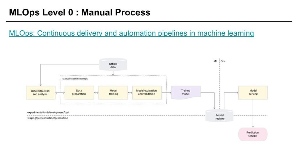 MLOps Level 0 : Manual Process MLOps: Continuou...