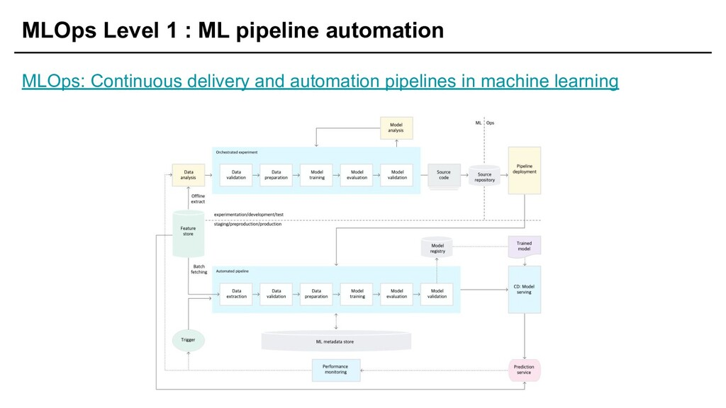 MLOps Level 1 : ML pipeline automation MLOps: C...
