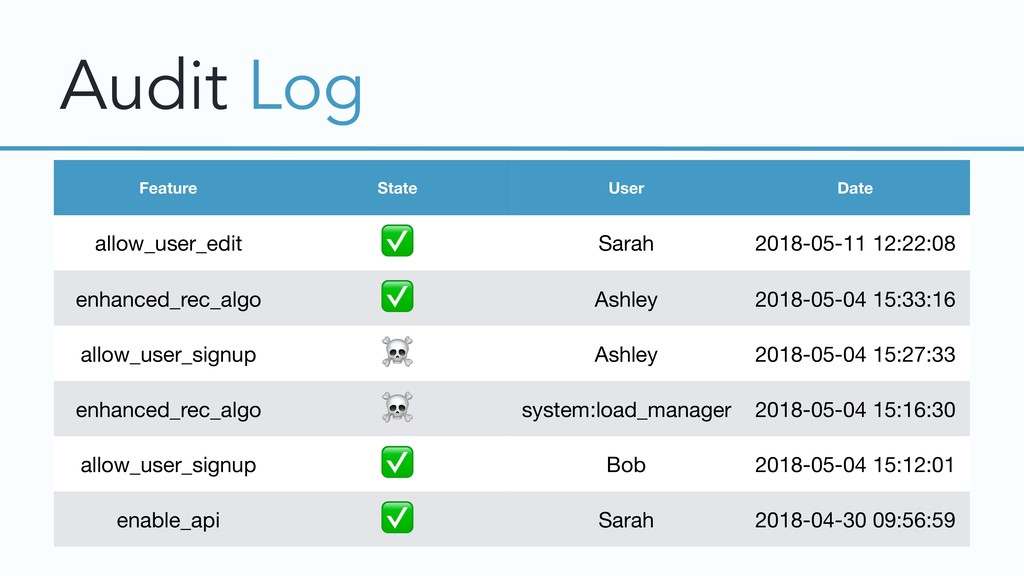 Audit Log Feature State User Date allow_user_ed...