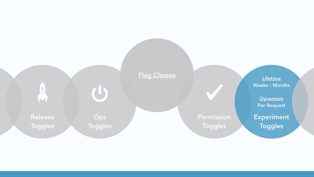 Release Toggles Ops Toggles Flag Classes Permis...