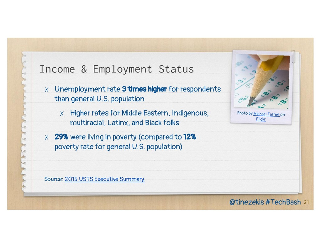 Income & Employment Status ✗ Unemployment rate ...