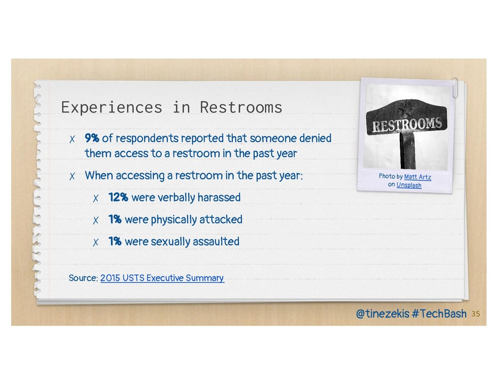 Experiences in Restrooms ✗ 9% of respondents re...
