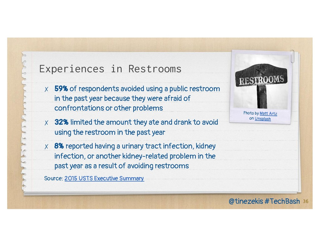 Experiences in Restrooms ✗ 59% of respondents a...