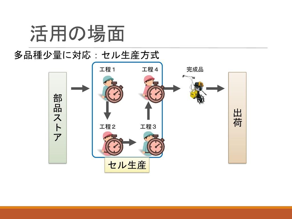活用の場面 多品種少量に対応:セル生産方式 工程1 工程2 工程3 工程4 完成品 部 品 ス...
