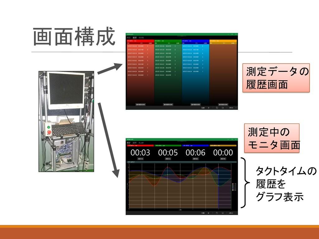 画面構成 タクトタイムの 履歴を グラフ表示 測定データの 履歴画面 測定中の モニタ画面