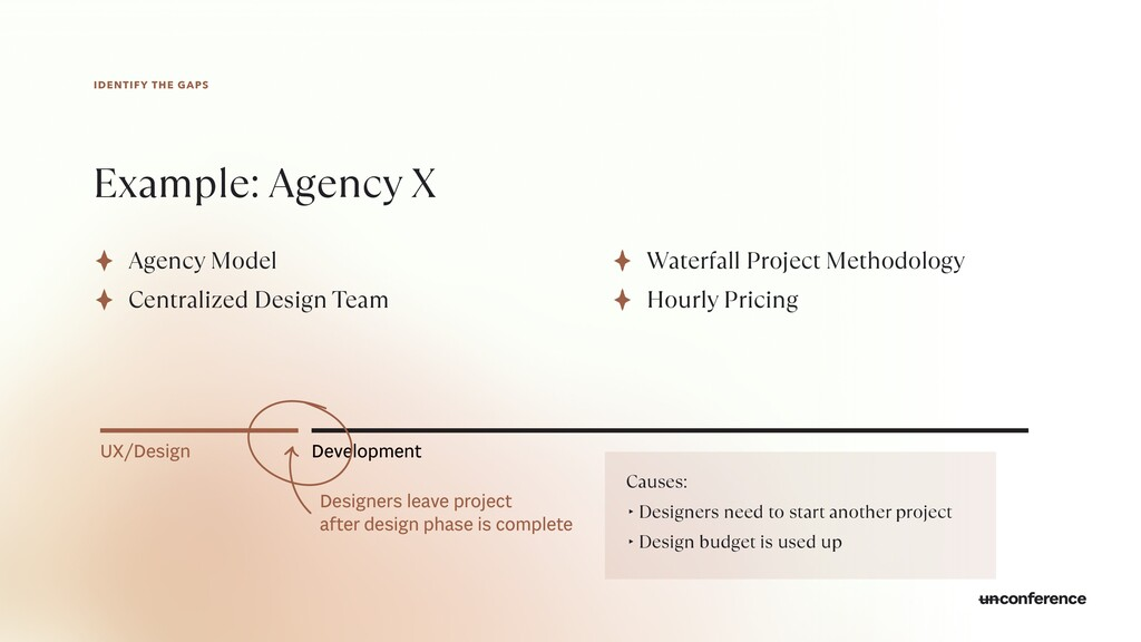 IDENTIFY THE GAPS Example: Agency X Agency Mode...