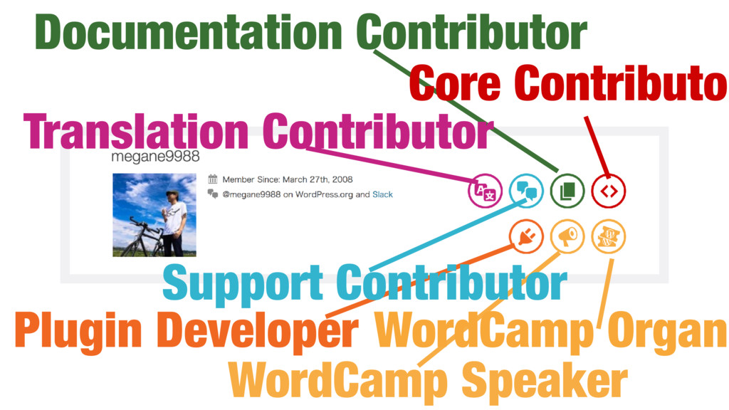 Core Contributor Support Contributor WordCamp O...