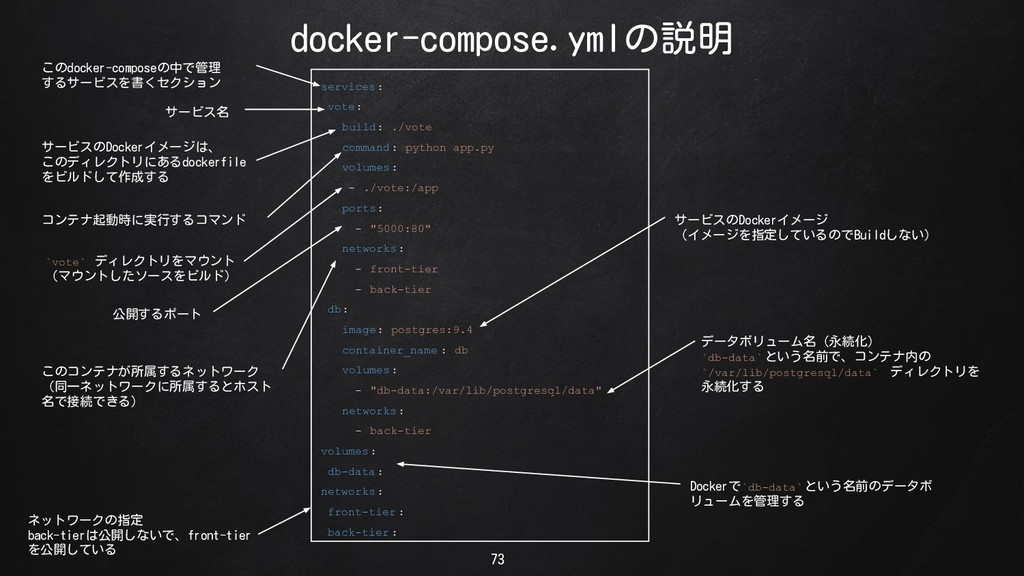 docker-compose.ymlの説明 73 services : vote: build...