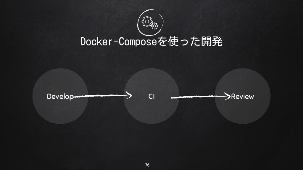 Docker-Composeを使った開発 Develop CI Review 76