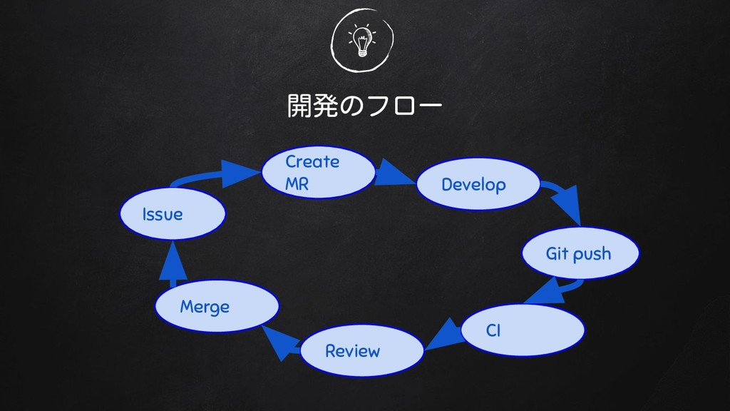 開発のフロー Issue Create MR Git push Develop CI Revi...