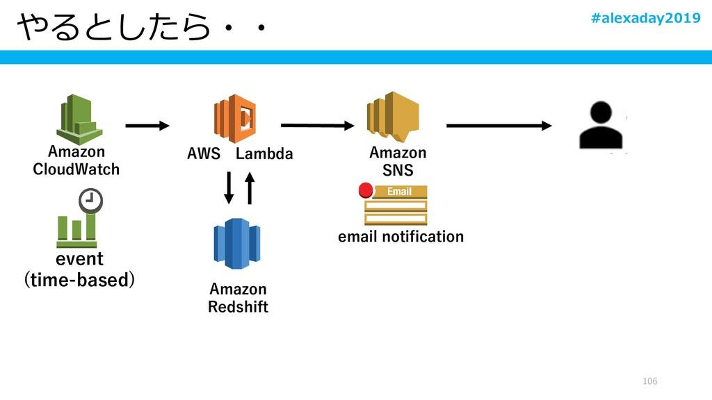 やるとしたら・・ 106 Amazon Redshift Amazon CloudWatch ...