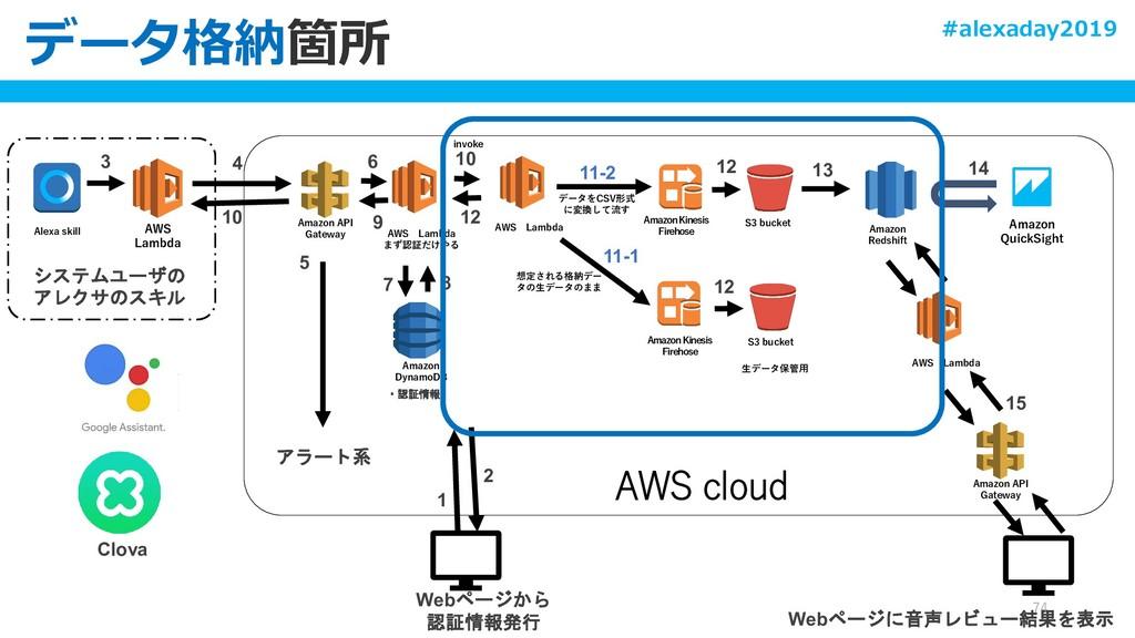 Alexa skill AWS Lambda システムユーザの アレクサのスキル Clova ...
