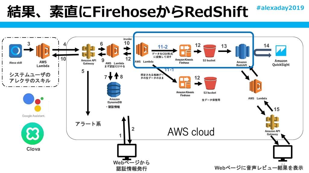結果、素直にFirehoseからRedShift 94 Alexa skill AWS Lam...