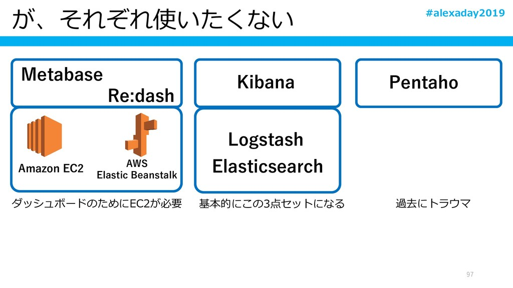 が、それぞれ使いたくない 97 Amazon EC2 AWS Elastic Beanstal...
