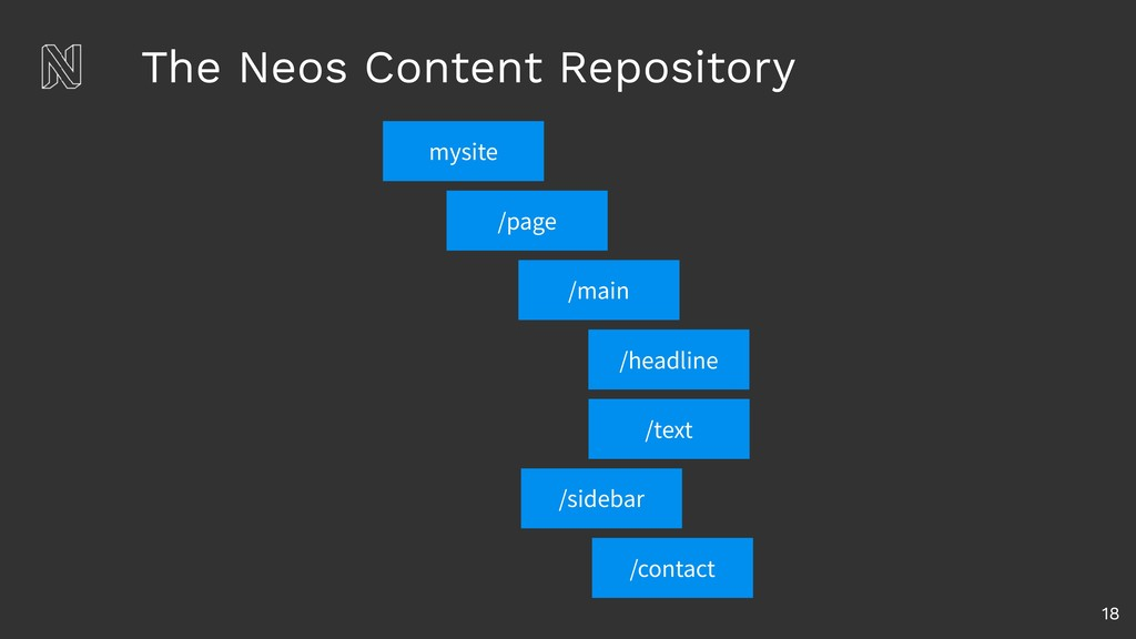 The Neos Content Repository 18 /page /main /hea...