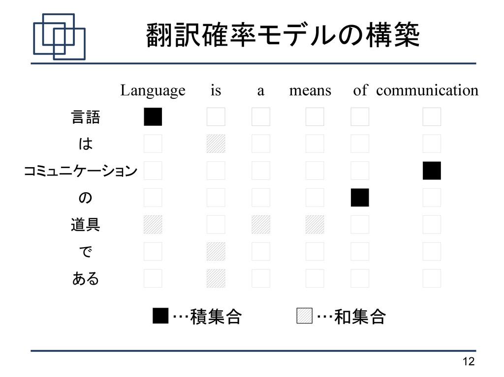 12 翻訳確率モデルの構築 …積集合 …和集合 言語 は コミュニケーション の 道具 で あ...