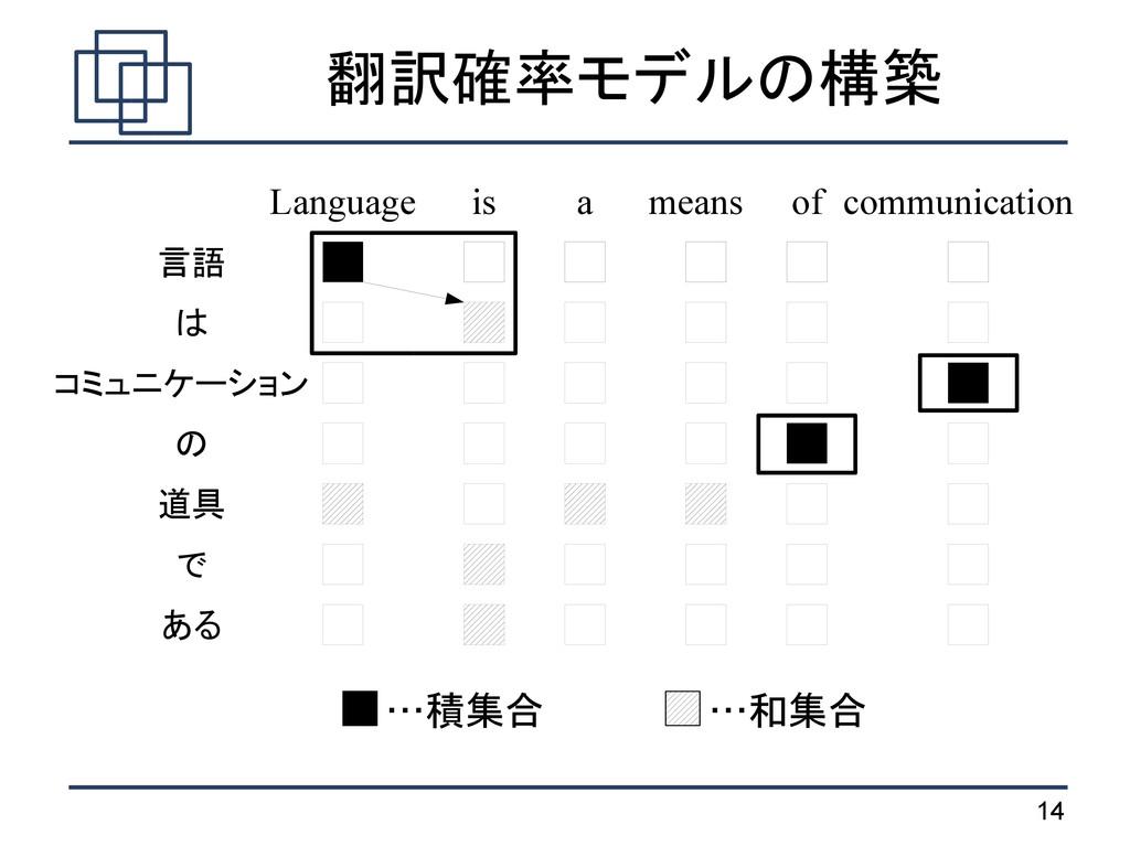 14 翻訳確率モデルの構築 …積集合 …和集合 言語 は コミュニケーション の 道具 で あ...