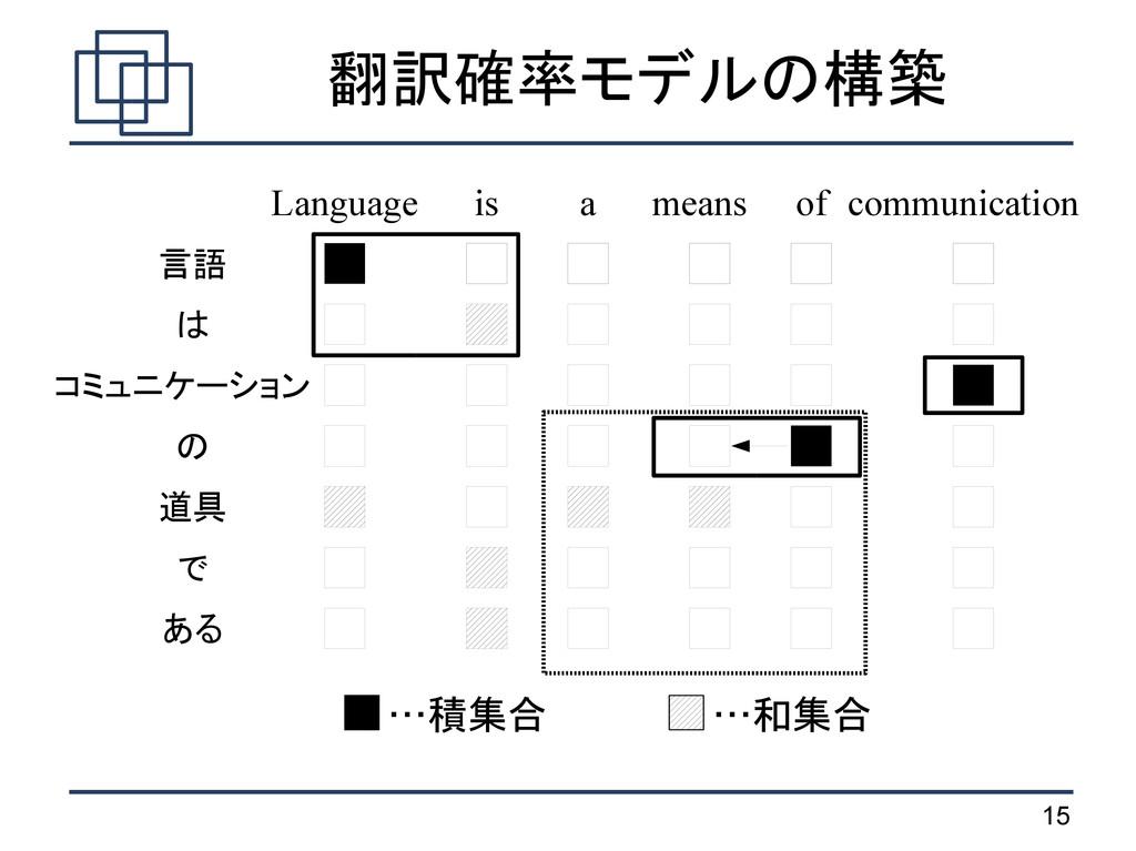 15 翻訳確率モデルの構築 …積集合 …和集合 言語 は コミュニケーション の 道具 で あ...