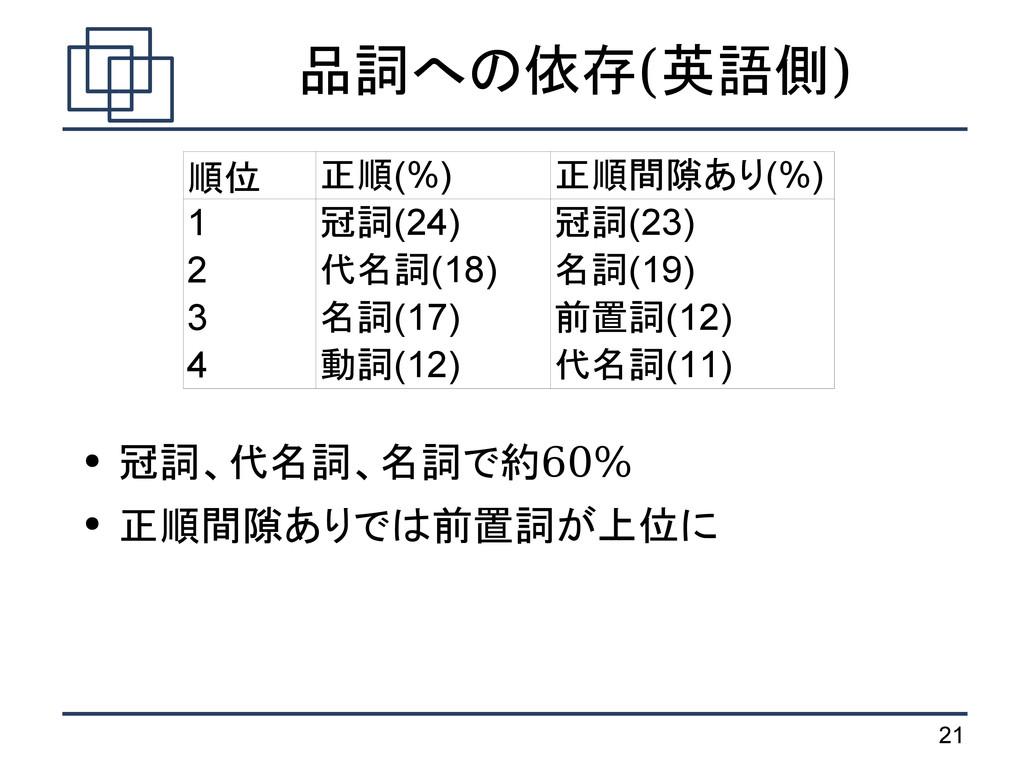 21 品詞への依存(英語側) 順位 1 2 3 4 正順(%) 正順間隙あり(%) 冠詞(24...