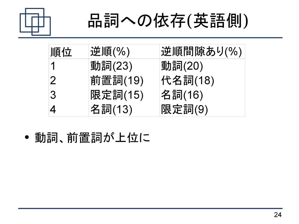24 品詞への依存(英語側) ● 動詞、前置詞が上位に 順位 1 2 3 4 逆順(%) 逆順...