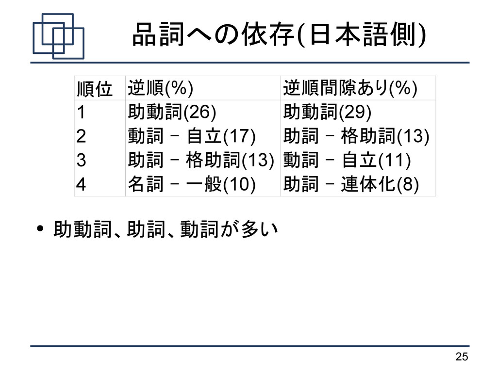 25 品詞への依存(日本語側) ● 助動詞、助詞、動詞が多い 順位 1 2 3 4 逆順(%)...
