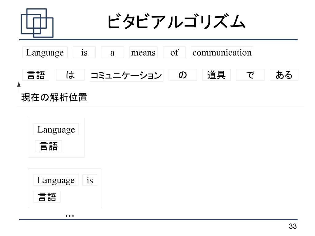 33 ビタビアルゴリズム 言語 は コミュニケーション の 道具 で ある Language ...