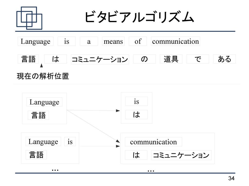 34 ビタビアルゴリズム 言語 は コミュニケーション の 道具 で ある Language ...