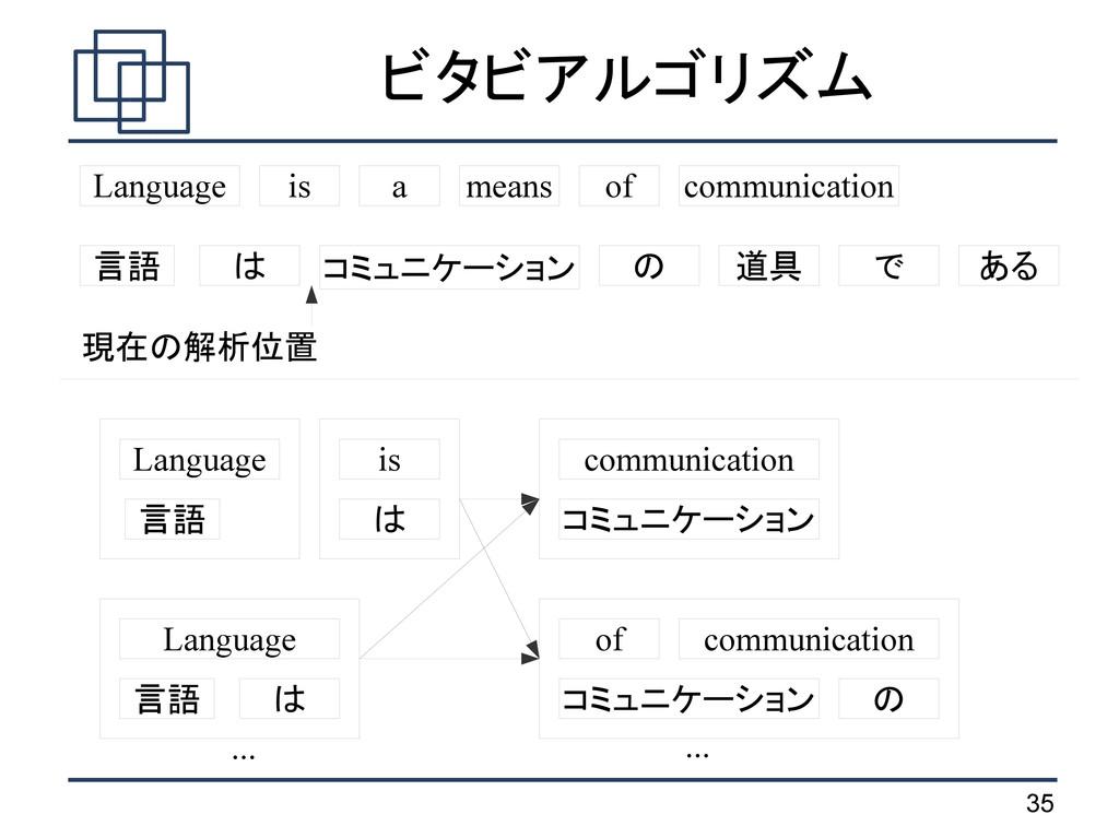 35 ビタビアルゴリズム 言語 は コミュニケーション の 道具 で ある Language ...