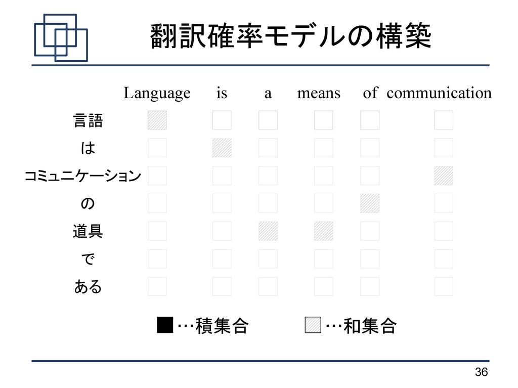 36 翻訳確率モデルの構築 …積集合 …和集合 言語 は コミュニケーション の 道具 で あ...