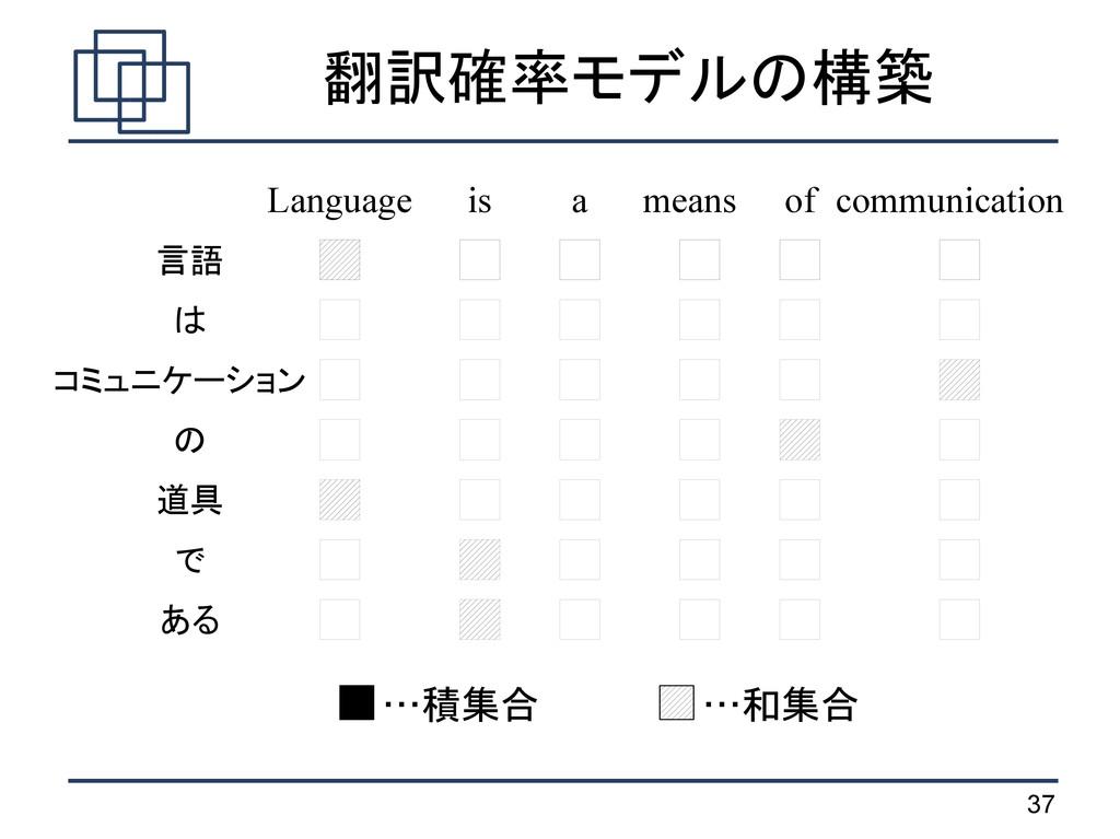 37 翻訳確率モデルの構築 …積集合 …和集合 言語 は コミュニケーション の 道具 で あ...