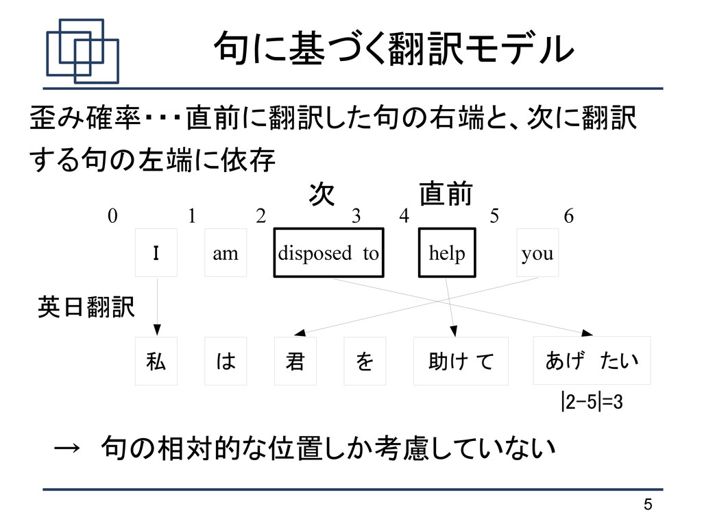 5 句に基づく翻訳モデル I you help disposed to am 私 助け て を...