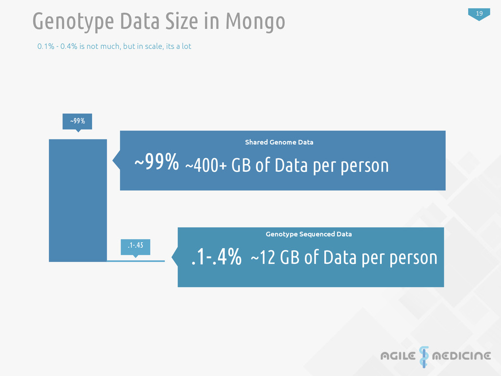 19 ~99% .1-.45 Genotype Data Size in Mongo 0.1%...