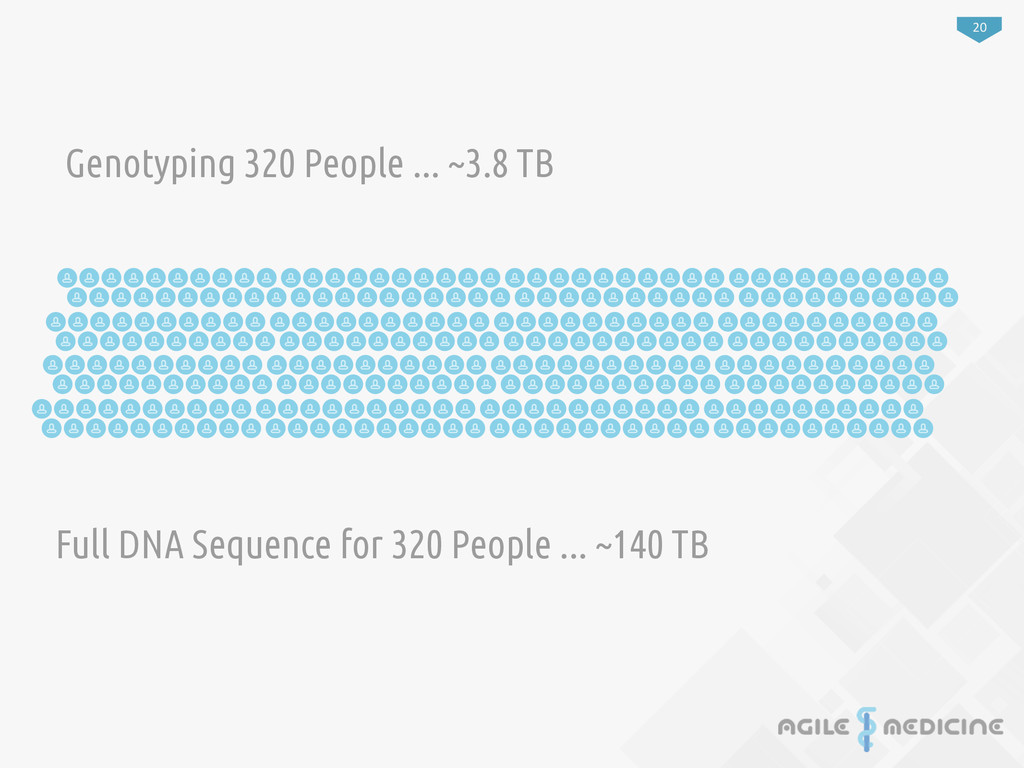 20 Genotyping 320 People ... ~3.8 TB Full DNA S...
