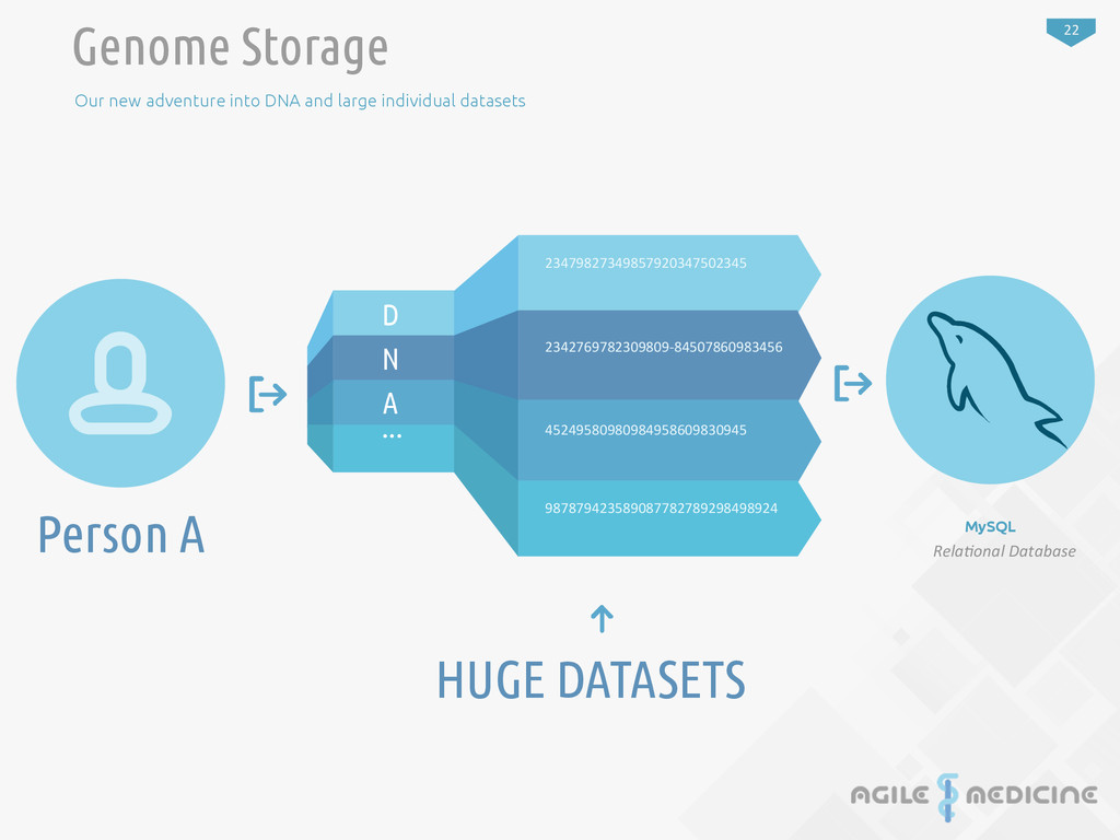 22 Genome Storage Our new adventure into DNA an...