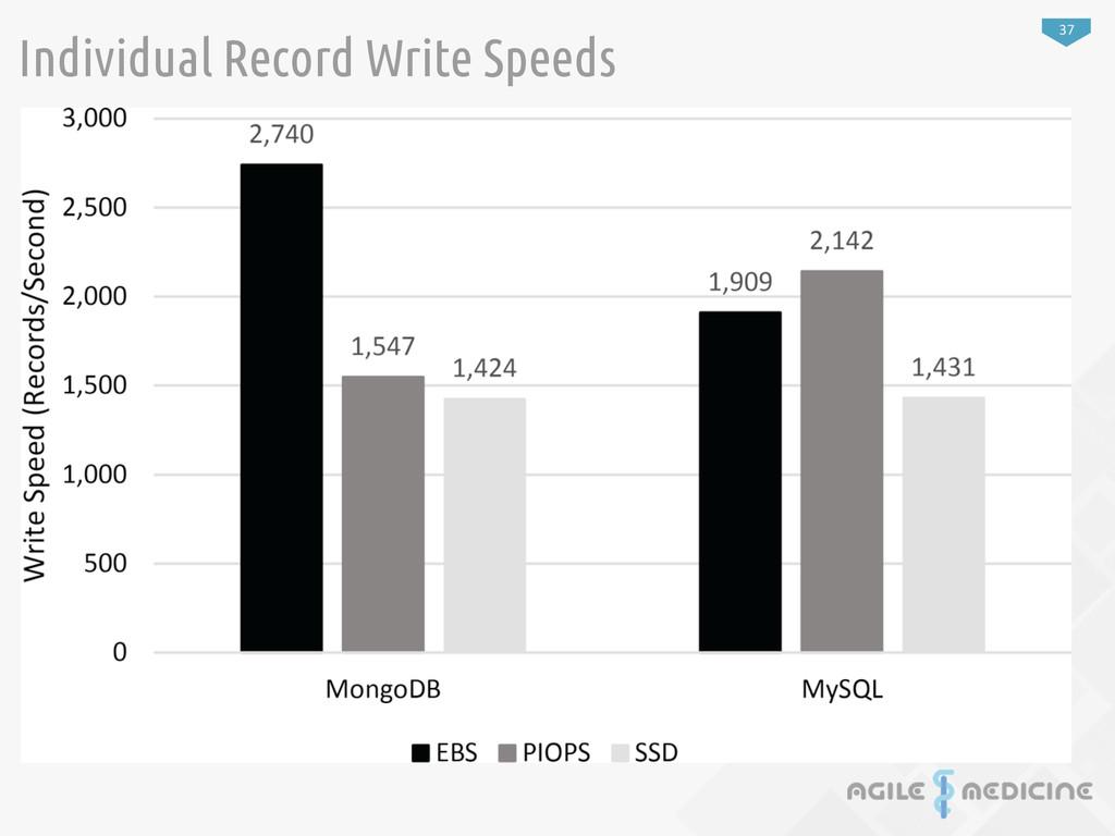 37 Individual Record Write Speeds