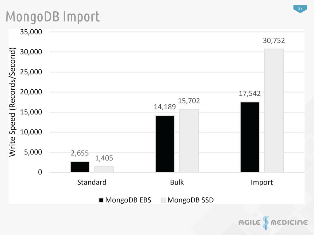 38 MongoDB Import