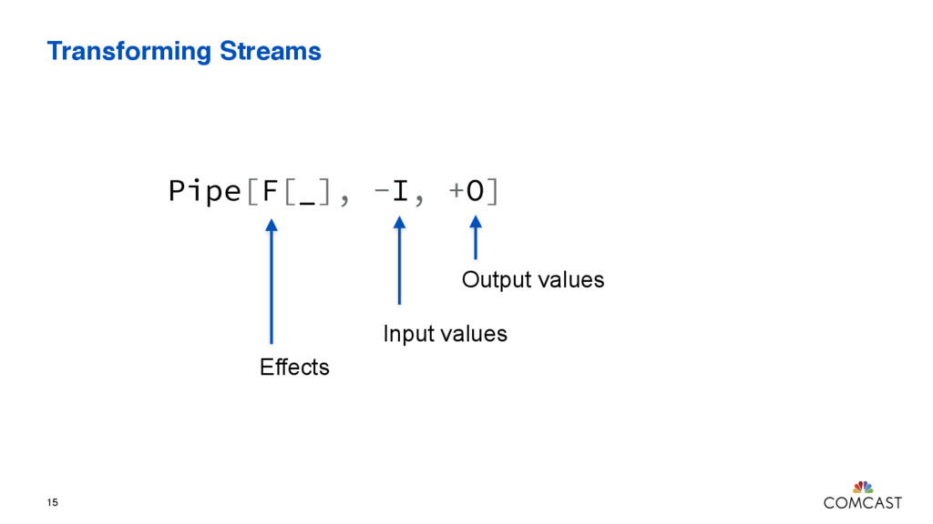Transforming Streams 15 Pipe[F[_], -I, +O] Outp...