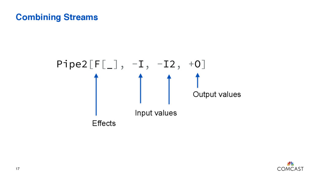 Combining Streams 17 Pipe2[F[_], -I, -I2, +O] O...