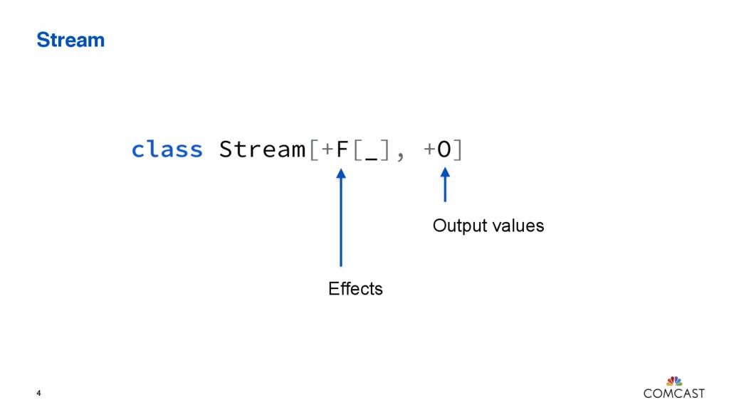 Stream 4 class Stream[+F[_], +O] Output values ...