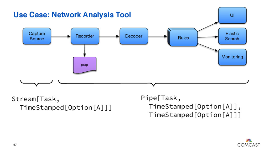 Use Case: Network Analysis Tool 67 Capture Sour...