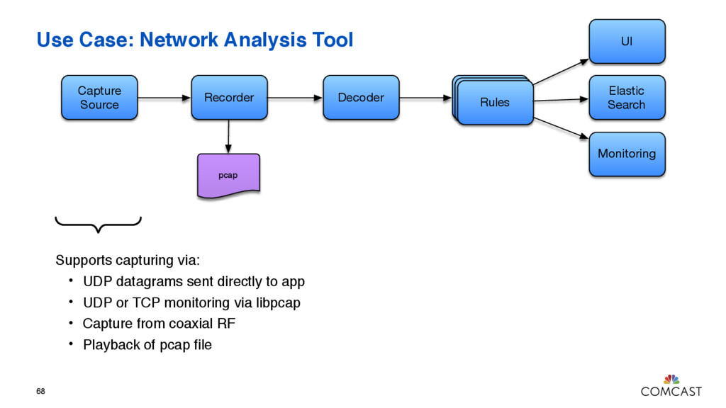 Use Case: Network Analysis Tool 68 Capture Sour...