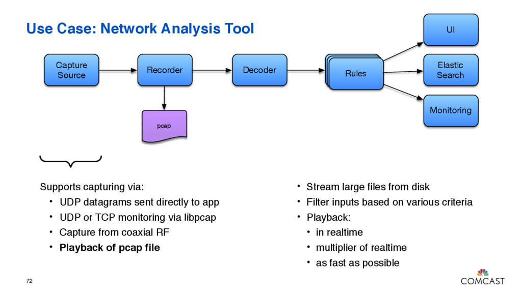 Use Case: Network Analysis Tool 72 Capture Sour...
