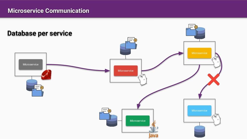 Microservice Communication Database per service...