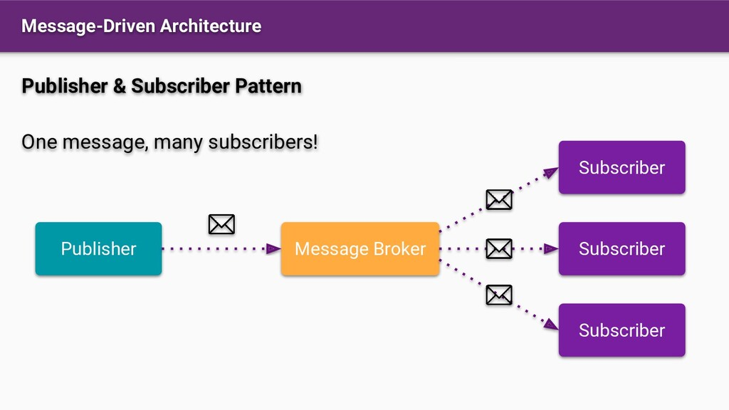 Message-Driven Architecture Publisher Subscribe...