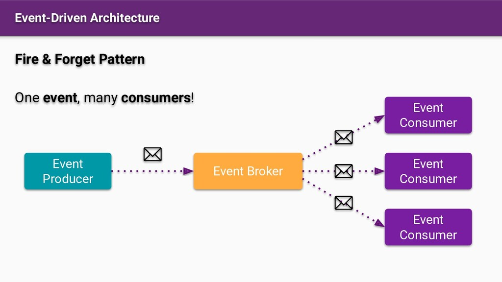 Event-Driven Architecture Event Producer Event ...
