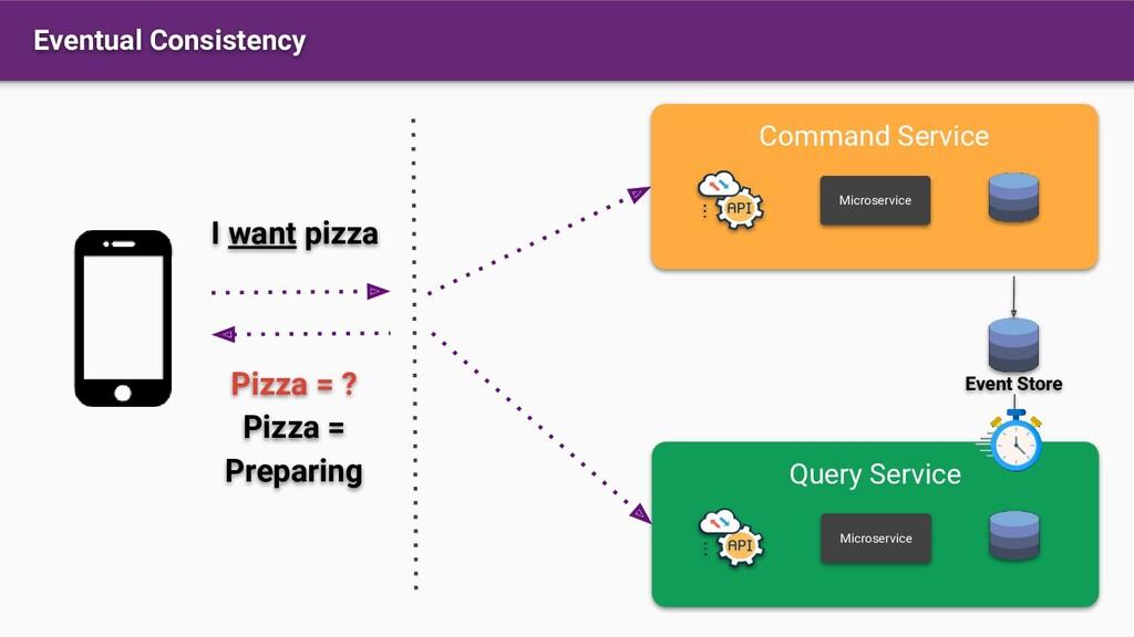 Eventual Consistency Command Service Microservi...