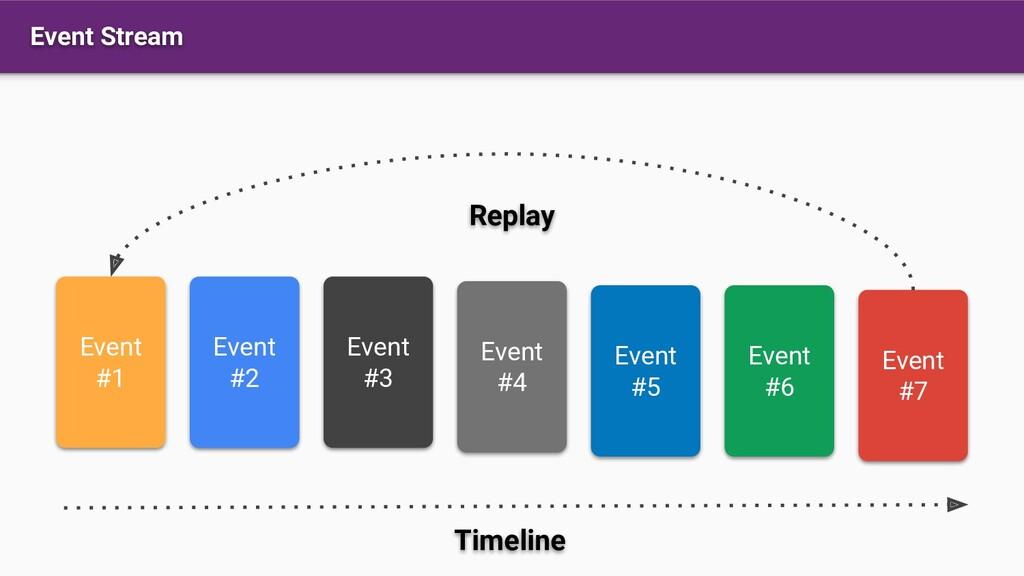 Event Stream Event #1 Event #2 Event #3 Event #...