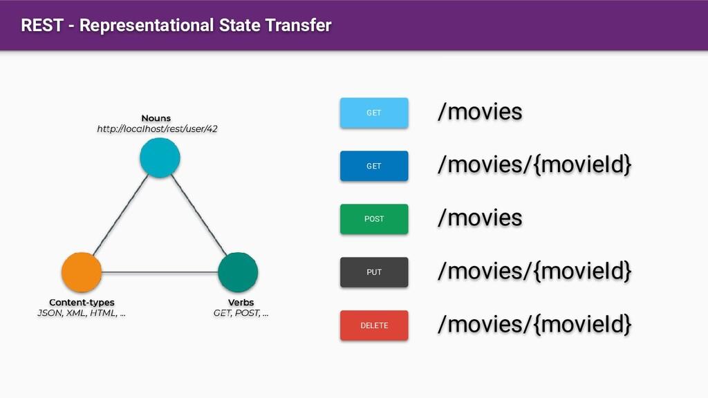 REST - Representational State Transfer GET GET ...