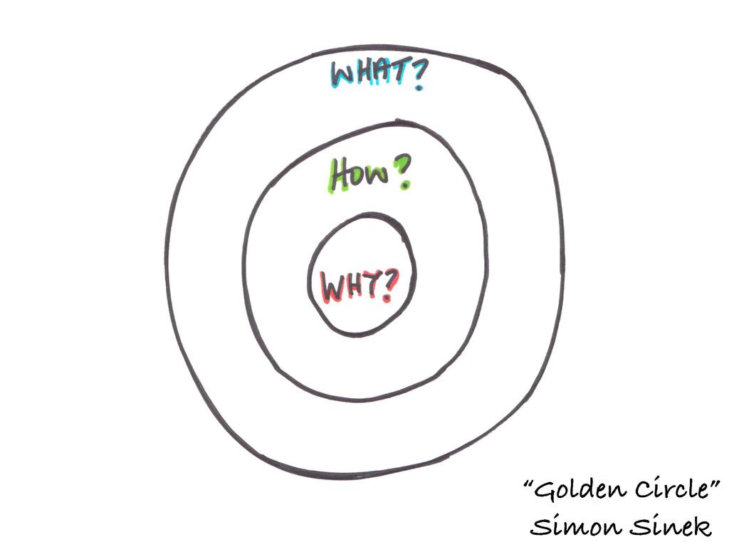 """""""Golden Circle"""" Simon Sinek"""
